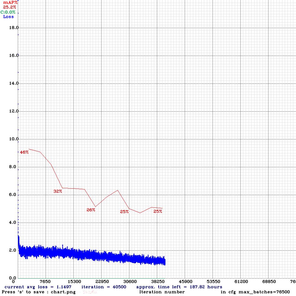 Wykres lossu i mAP podczas treningu modelu 3. Najwyższe mAP model osiągnął podczas pierwszej walidacji - 46%